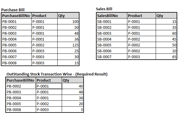 Cost basis on restricted stock options