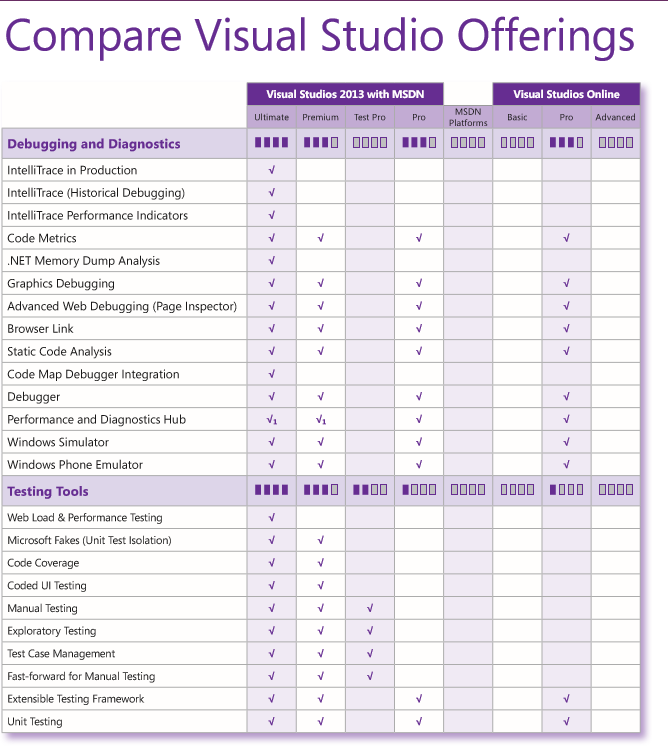 how much is Visual Studio Premium 2013 for mac?