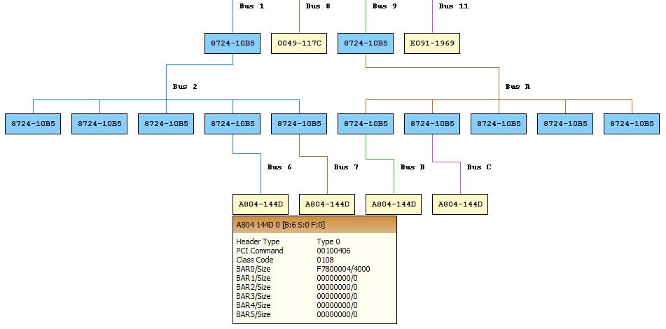 PLX Editor showing an NVMe SSD (Samsung 0x144D)