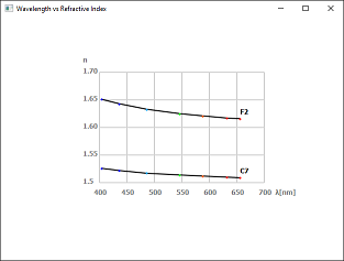 Screen shot of a program Wavelength vs Refractive Index
