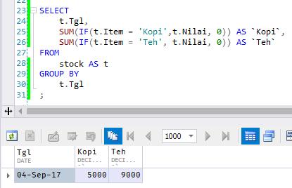 PIVOT on SQL