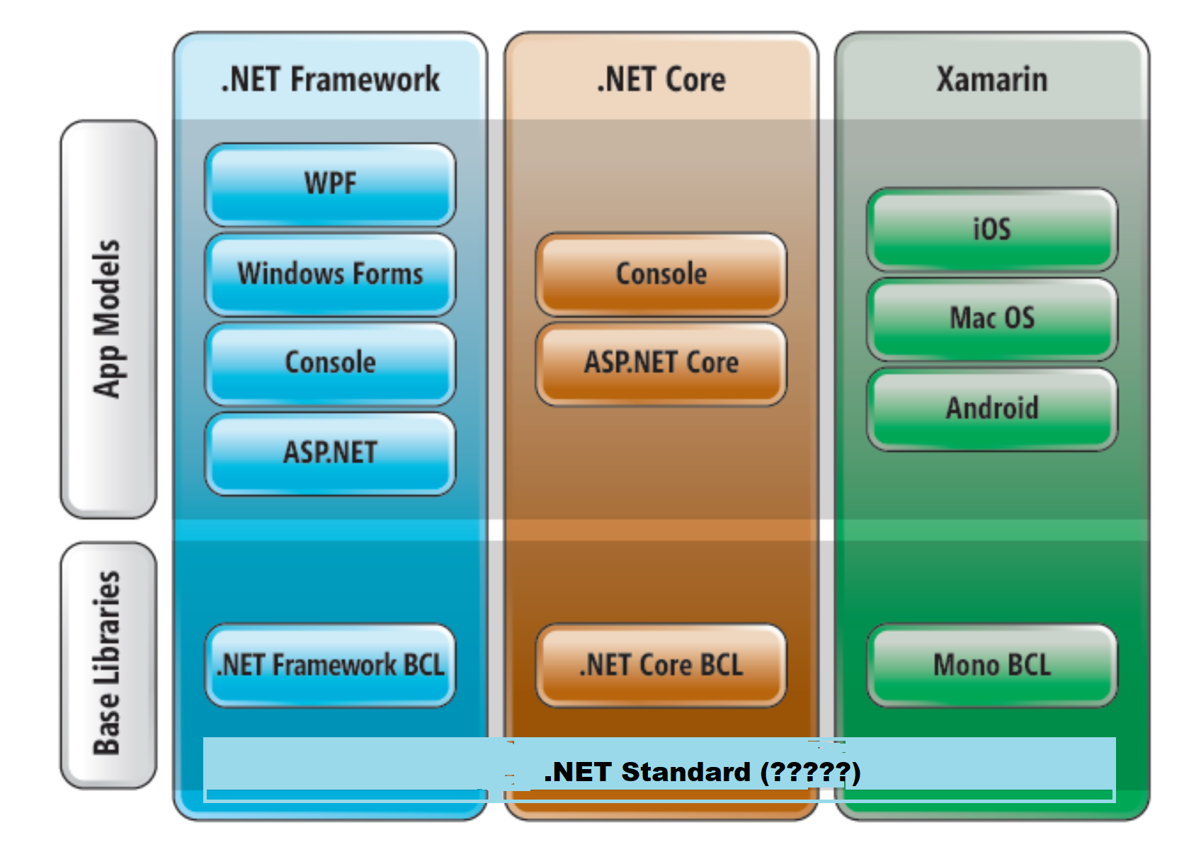 Is this the correct visualization of .NET Standard?