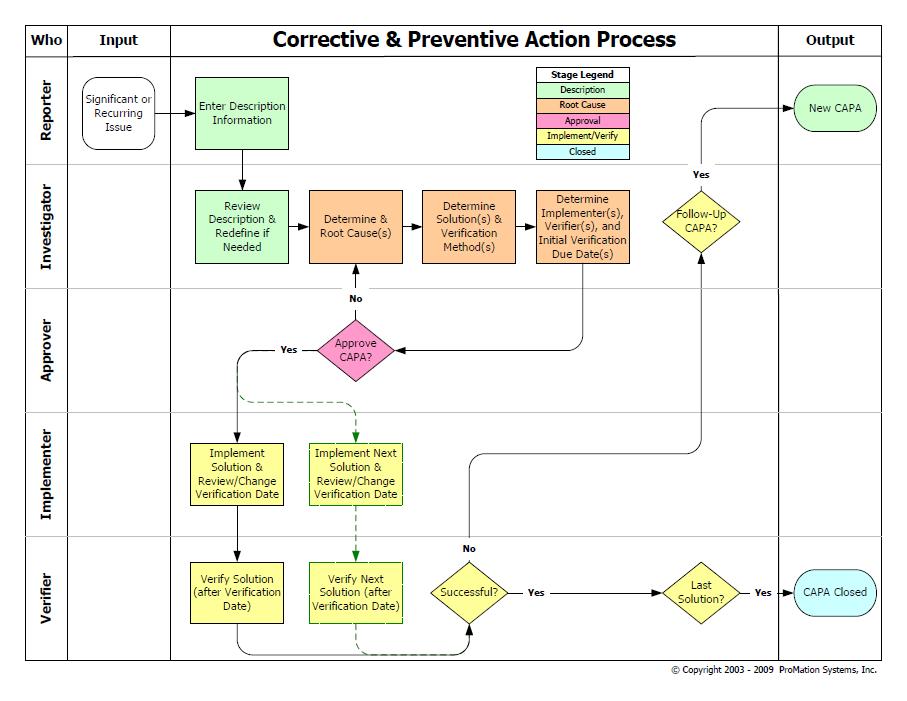 workflow diagram vs process flow diagram process flow diagram and process flow chart best solution to develop capa process