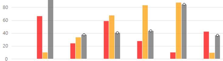 3bars bar chart