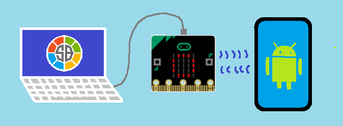 picture of PC - micro:bit - Android