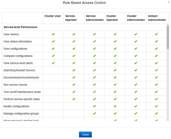msdn access control