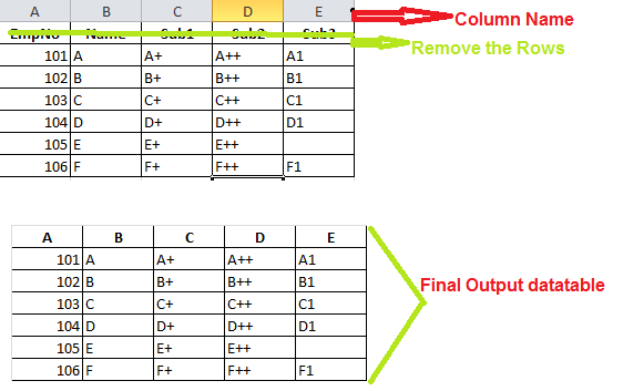 C# - How to convert Excel sheet to data table dynamically