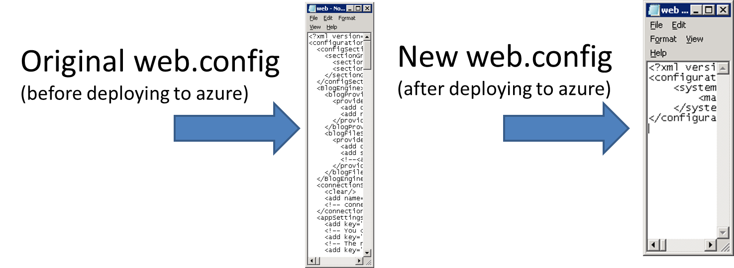 original web.config changes drastically when deployed