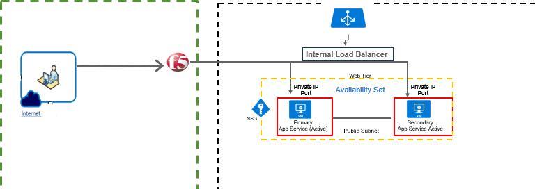 AppService with InternalLoadbalancer