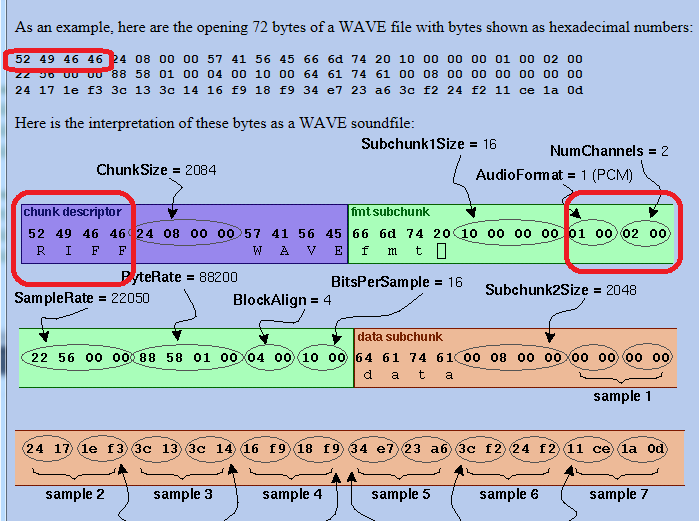 How to draw a WAV sound file Chart graph and get the header data