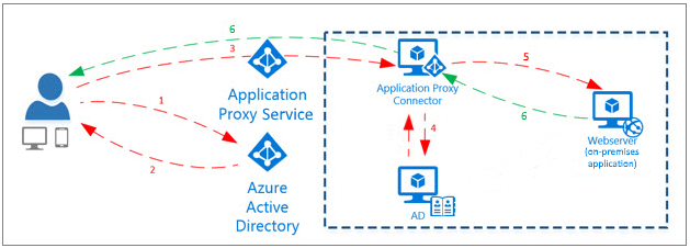 Azure proxy solution for on premise apps as shown in diagram app proxy connector will handle the authentication when user wants to access the on premise app from outside of corporate network ccuart Image collections