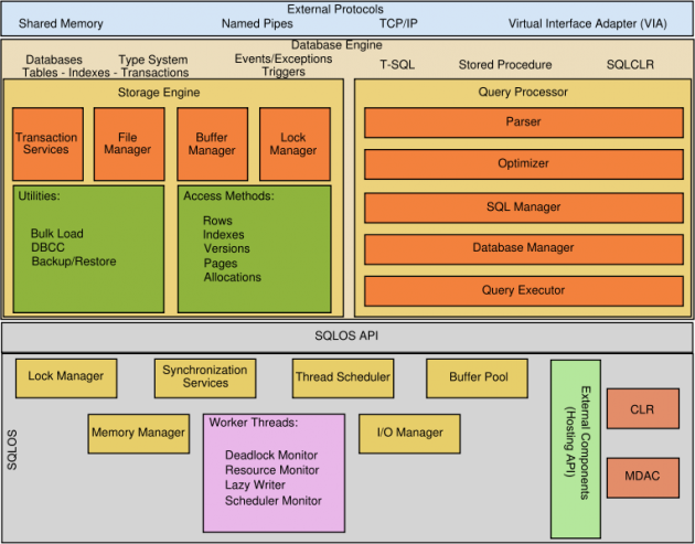 My Ms Sql Experience  Sql Server Architecture Diagram