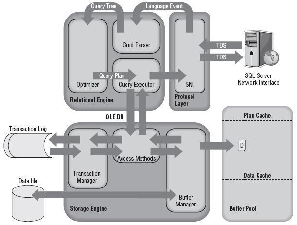 sql server architecture diagram and explanation sql server er diagram