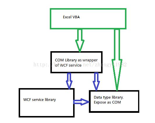 Send a byte array from VBA to a WCFService