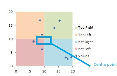 Scatter Chart With Four Quadrants