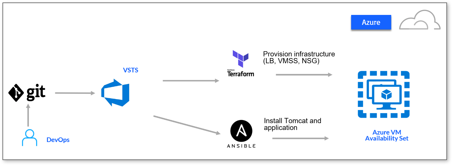 Unable to integrate terraform with ansible through Azure