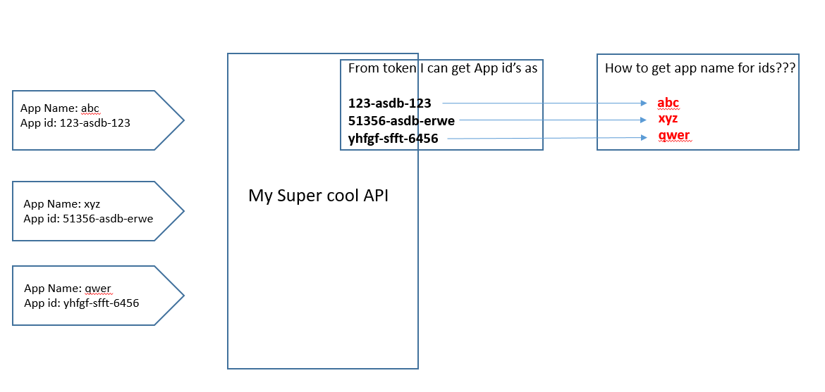 AAD Appname from code