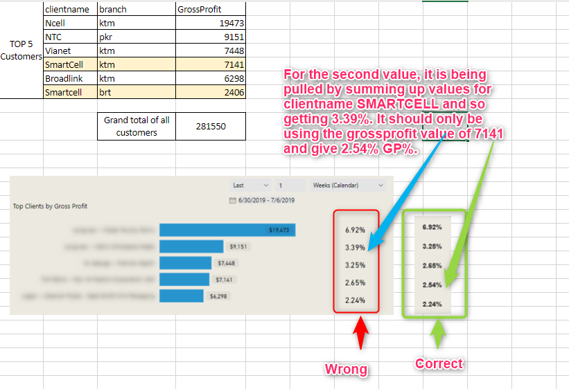Power BI: Top 5 clients chart wrong due to duplicate clients