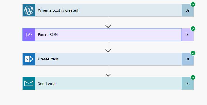 MS flow of WordPress