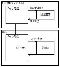 プログラム構成図