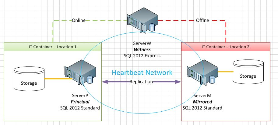 Sql 2012 Standard Automatic Failover Witness Server Can I Use Sql Express