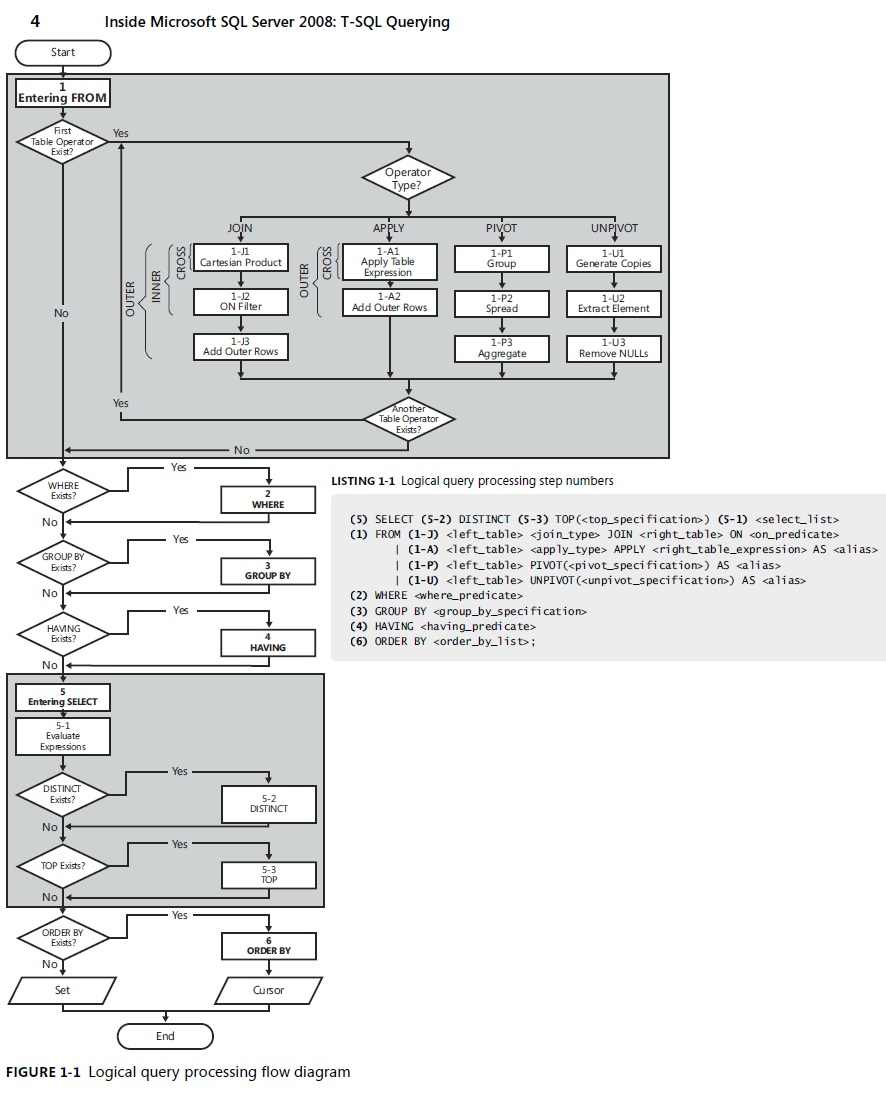 Order of execution of sql queries i believe we can see the answer of this question in following t sql query processing flow diagram nvjuhfo Image collections