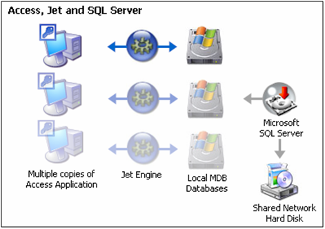 Access with tables on SQL Server