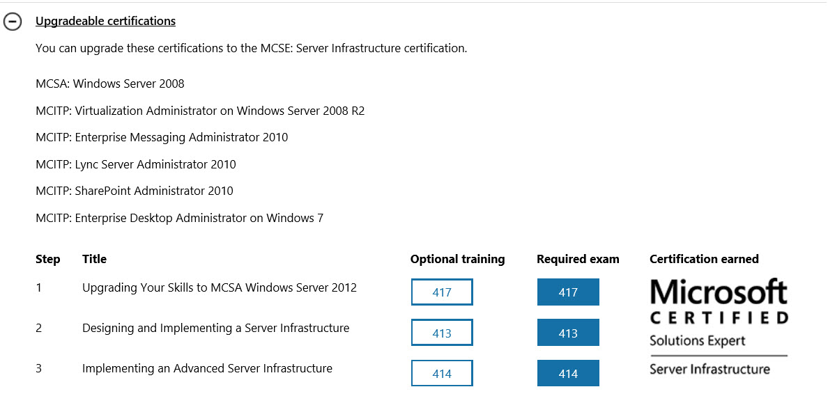 Upgrade Path From Mcsa 2008 To Mcse 2012 Changed