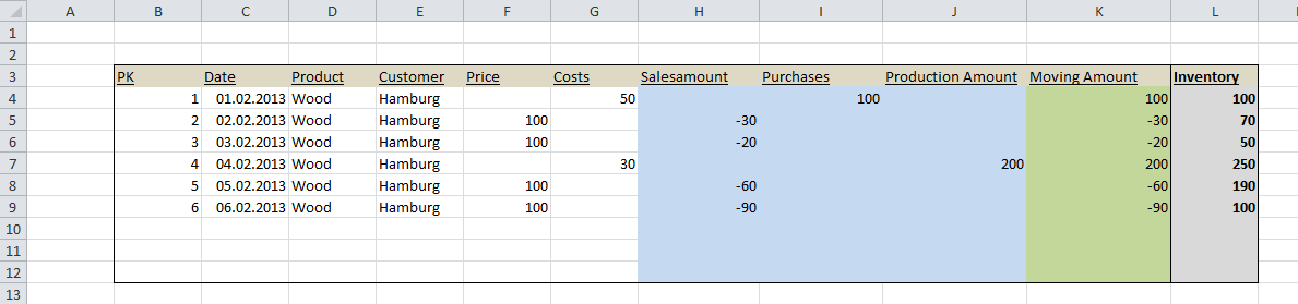 Calculate remaining Inventory