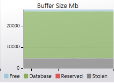 Average buffer usage