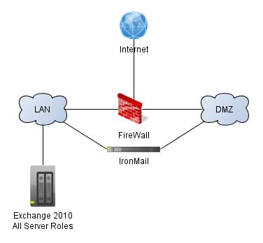 Exchange Configuration