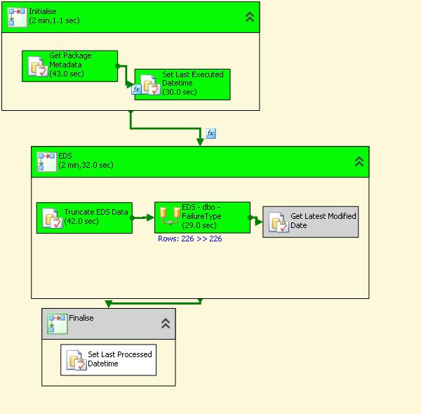 SQL Server Integration Services forum