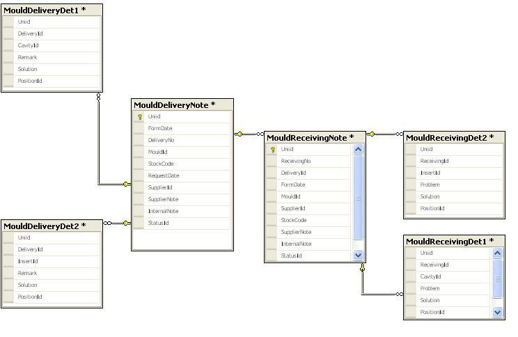 Normalization design for Table design normalization