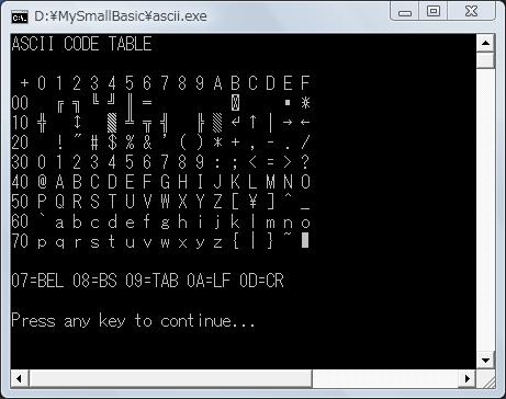 Screen shot of a program ASCII CODE TABLE
