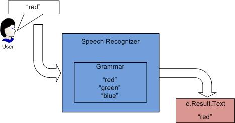 Choices in speech recognition