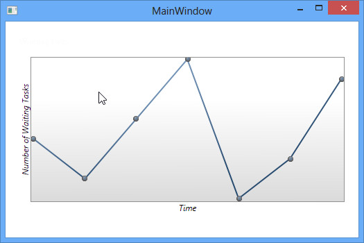 How to make a line chart in wpf
