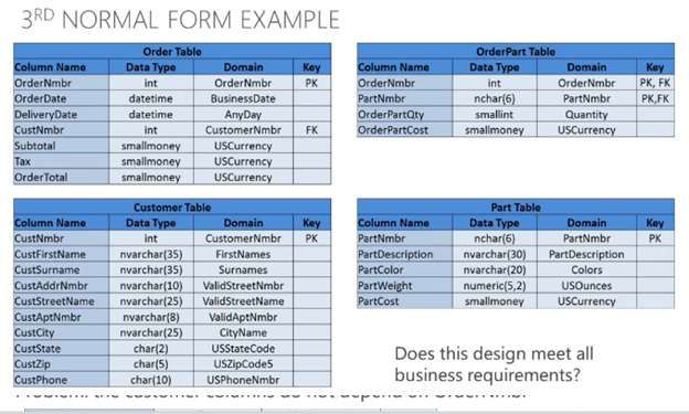 3nf example databases 6 normalization ppt video online for Table design normalization