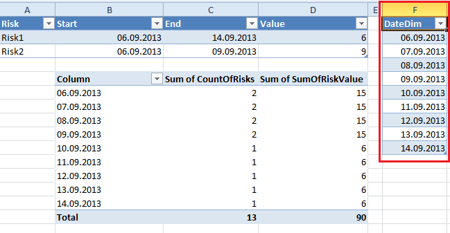 Displaying list items with a Date Range on a timeline