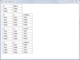 Screen shot of a program Truth Table 0.1