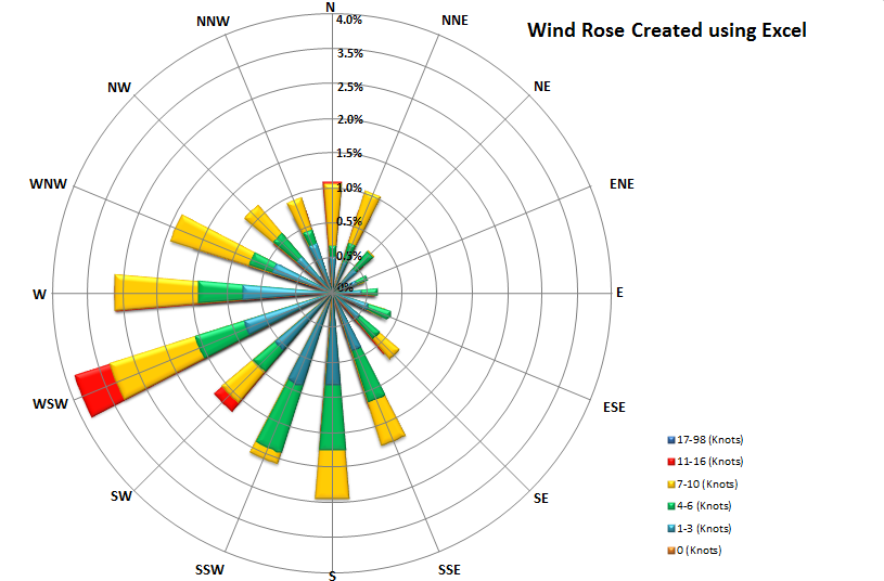 how to draw windrose using in wpf : wind rose diagram - findchart.co