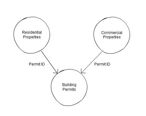 Database relation diagram