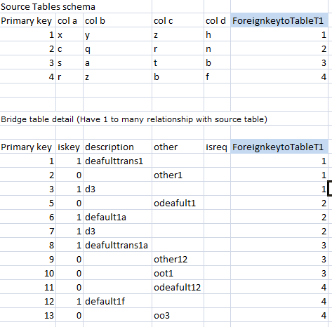 how to create many to many relation in sql