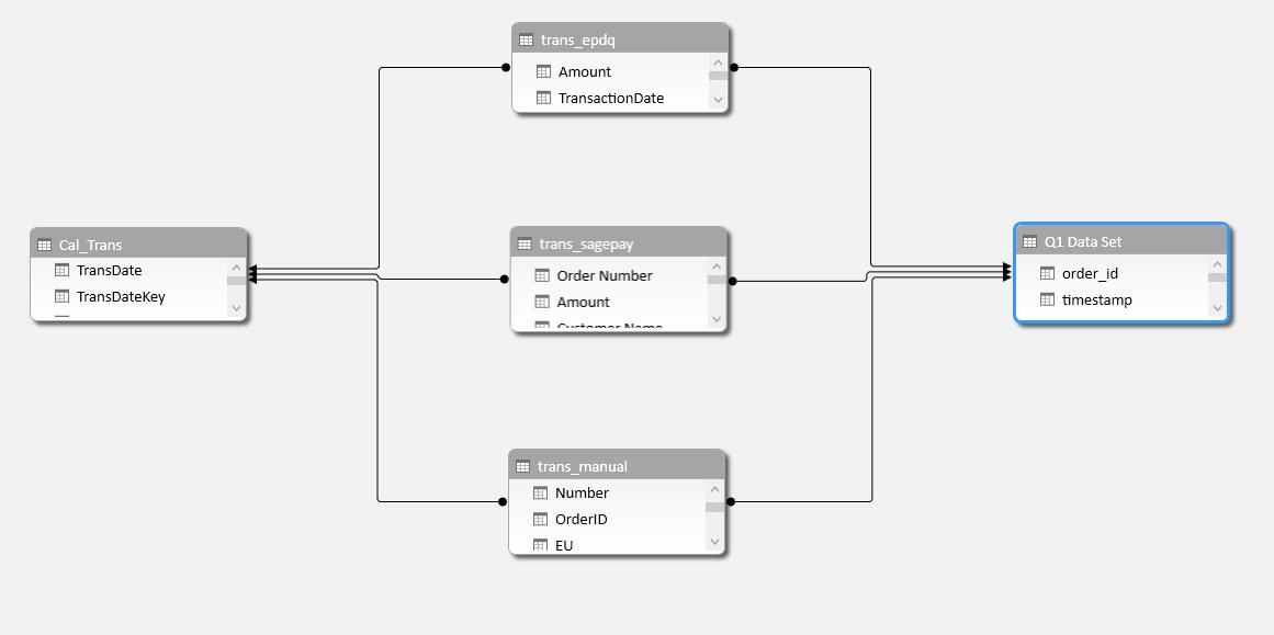 error schema relationship expected on