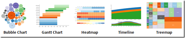 Using d3 controls in componentone studio for lightswitch html client this release adds five new charts powered by the d3js library bubble chart gantt chart heatmap timeline and treemap ccuart Image collections