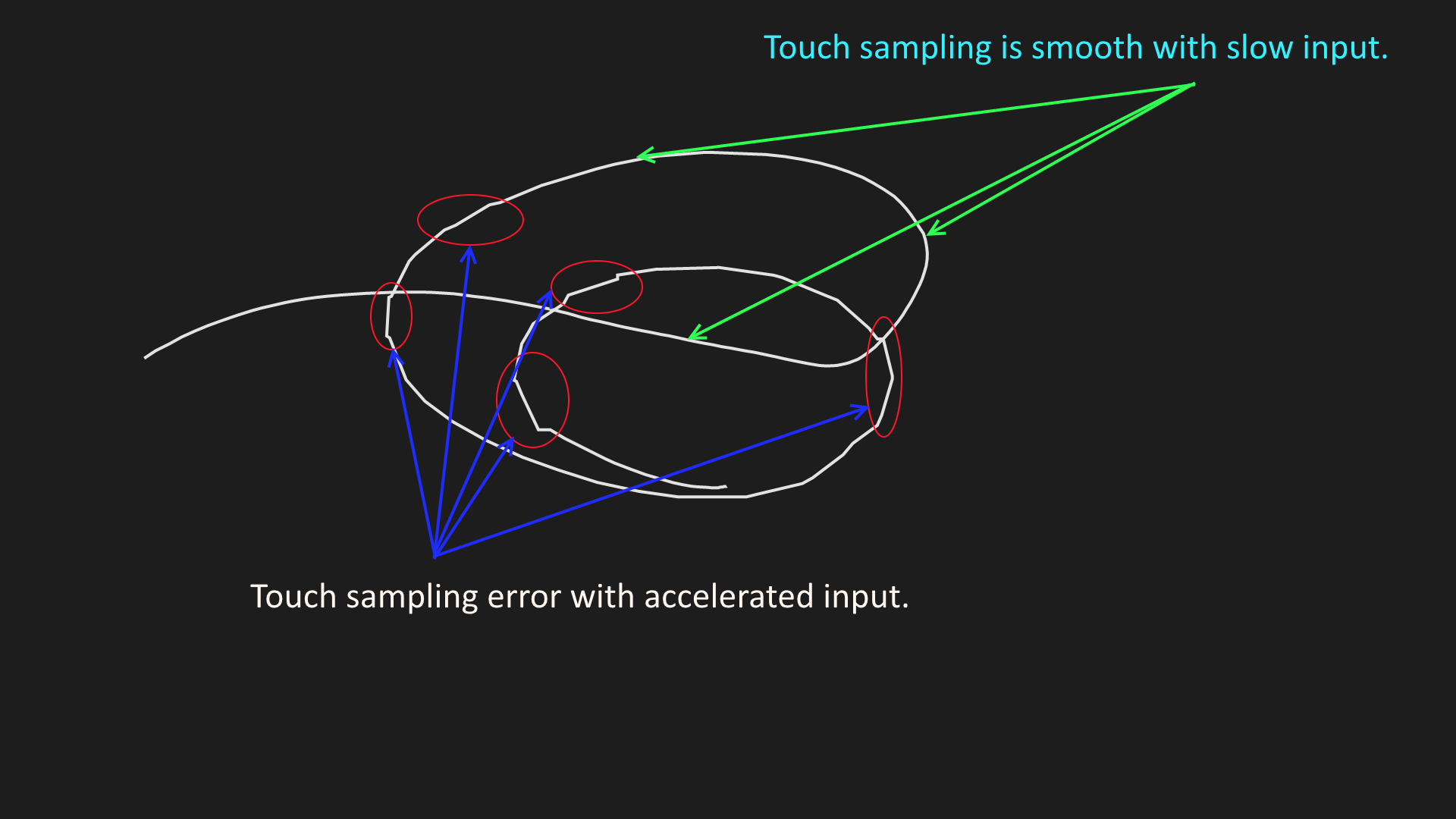 Touch sampling error with accerlerated input.