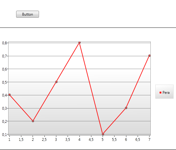 How To Update Style Of Line Seria In Wpf Chart