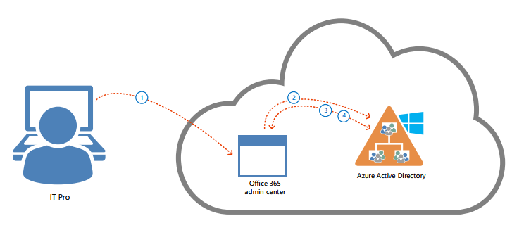 By Default, The Authentication Of Office 365 Is Azure Active Directory.