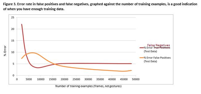 VGB error graph