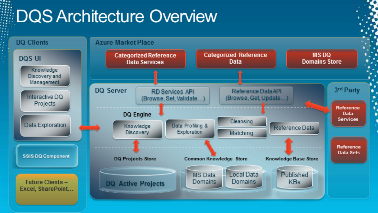 Application architecture diagram ppt automotive wiring diagram dqs architecture diagram rh social msdn microsoft com application architecture diagram ppt application architecture diagram ppt ccuart Gallery