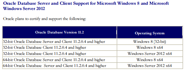 oracle 11.2.0.4  for windows
